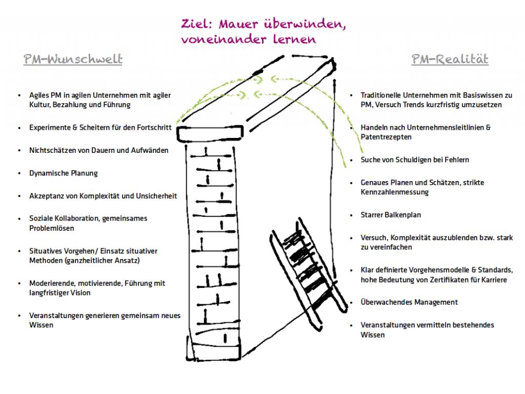 Wunsch vs. Realität im Projektmanagement