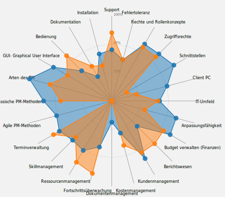 Open Source Projektmanagement Software Vergleich als Radar Chart