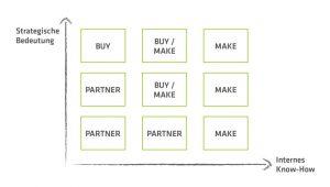 Make or Buy strategische Bedeutung